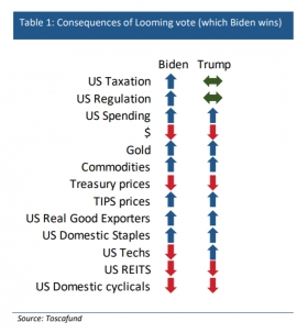 How Each Asset Class Will React to a Biden or Trump Win